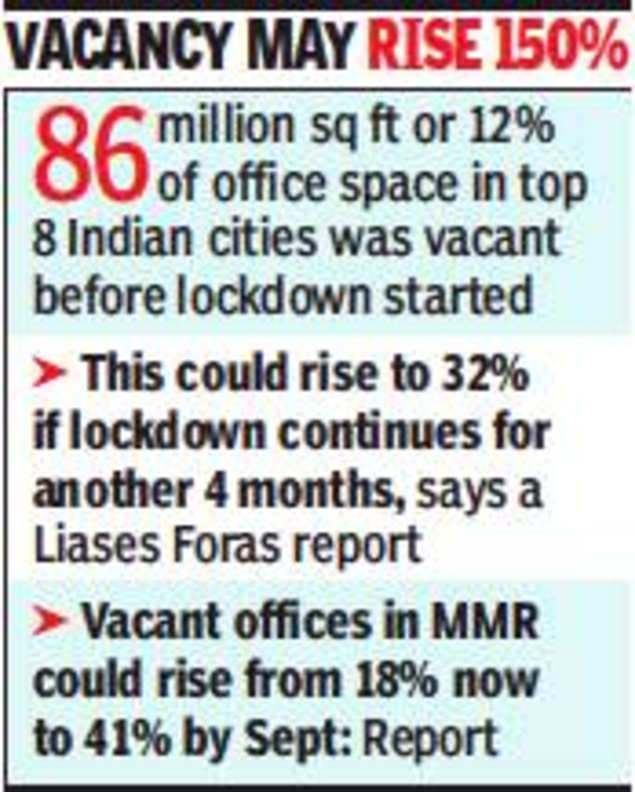 Mumbai: Office rentals might drop 20-30%, small companies stressed