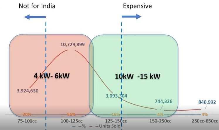 ETAutoSTVC: Three-step customer-friendly alternative to bring e-motorcycles in India – ET Auto