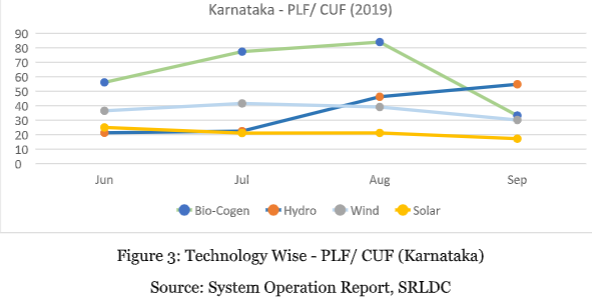 OPINION: RTC Renewable Energy as the new normal - Learnings from Karnataka and Tamil Nadu