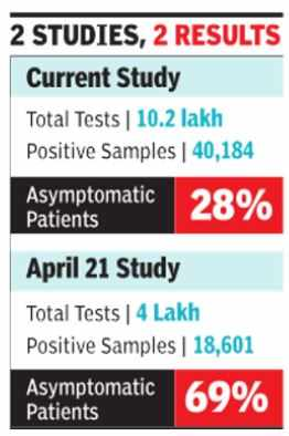 28% of patients who are harmless asymptomatic: ICMR study