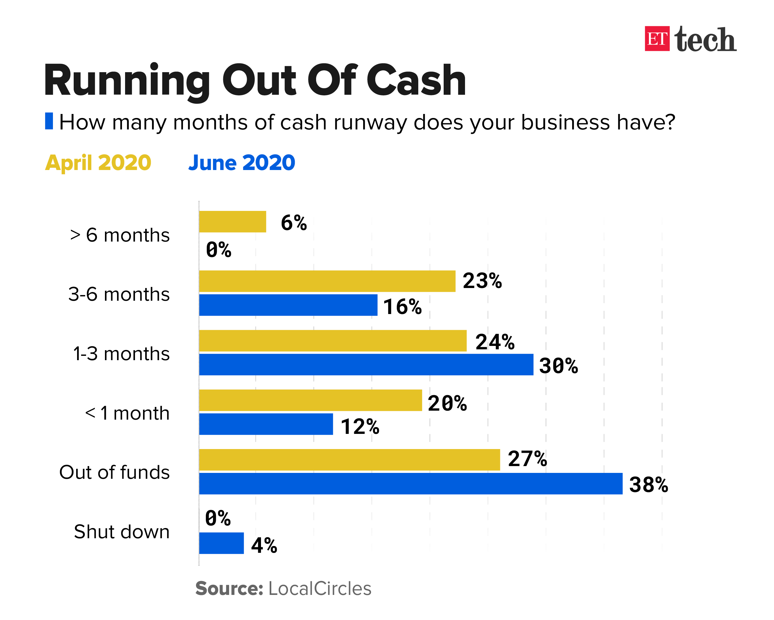 About 38% of startups run out of funds as bailout calls go unanswered: Survey