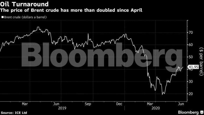 The big oil turnaround: From negative prices to a bull market