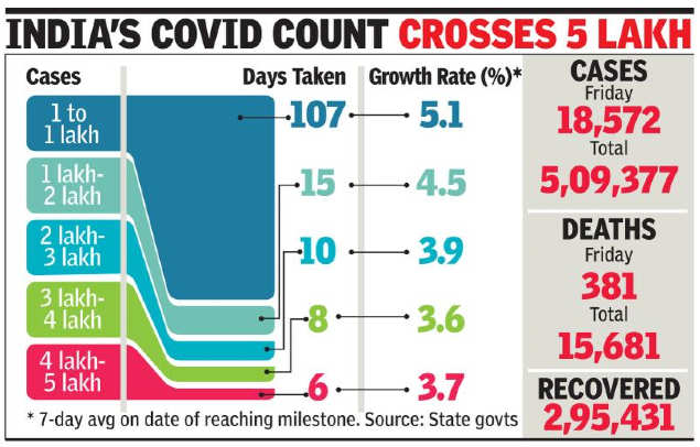 Corona count goes from 4 lakh to 5 lakh in 6 days; 18,000-plus cases on Friday