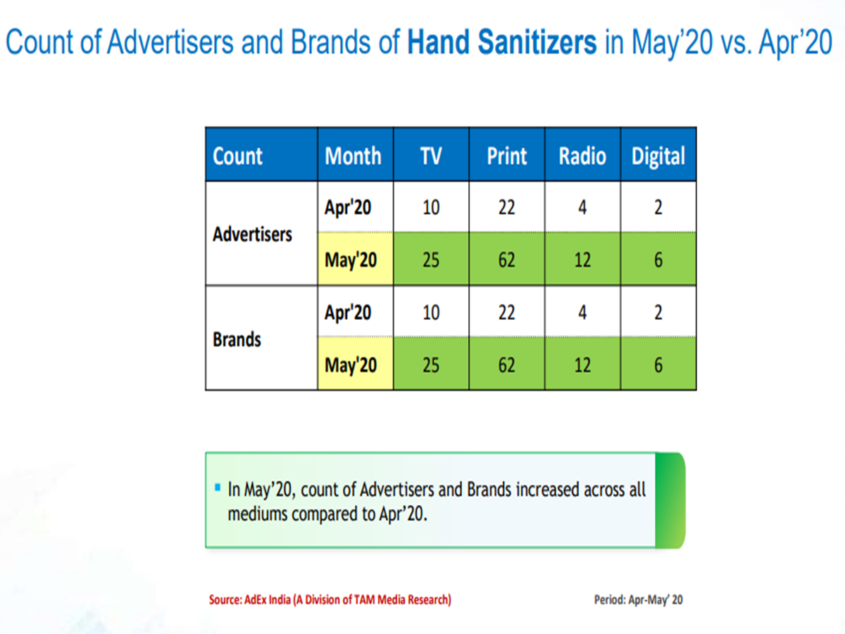 Advertiser count in hand sanitizer category in April and May 2020.