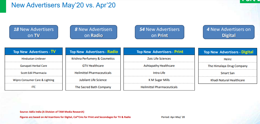 Top new advertisers across media in May 2020 as compared to April 2020.
