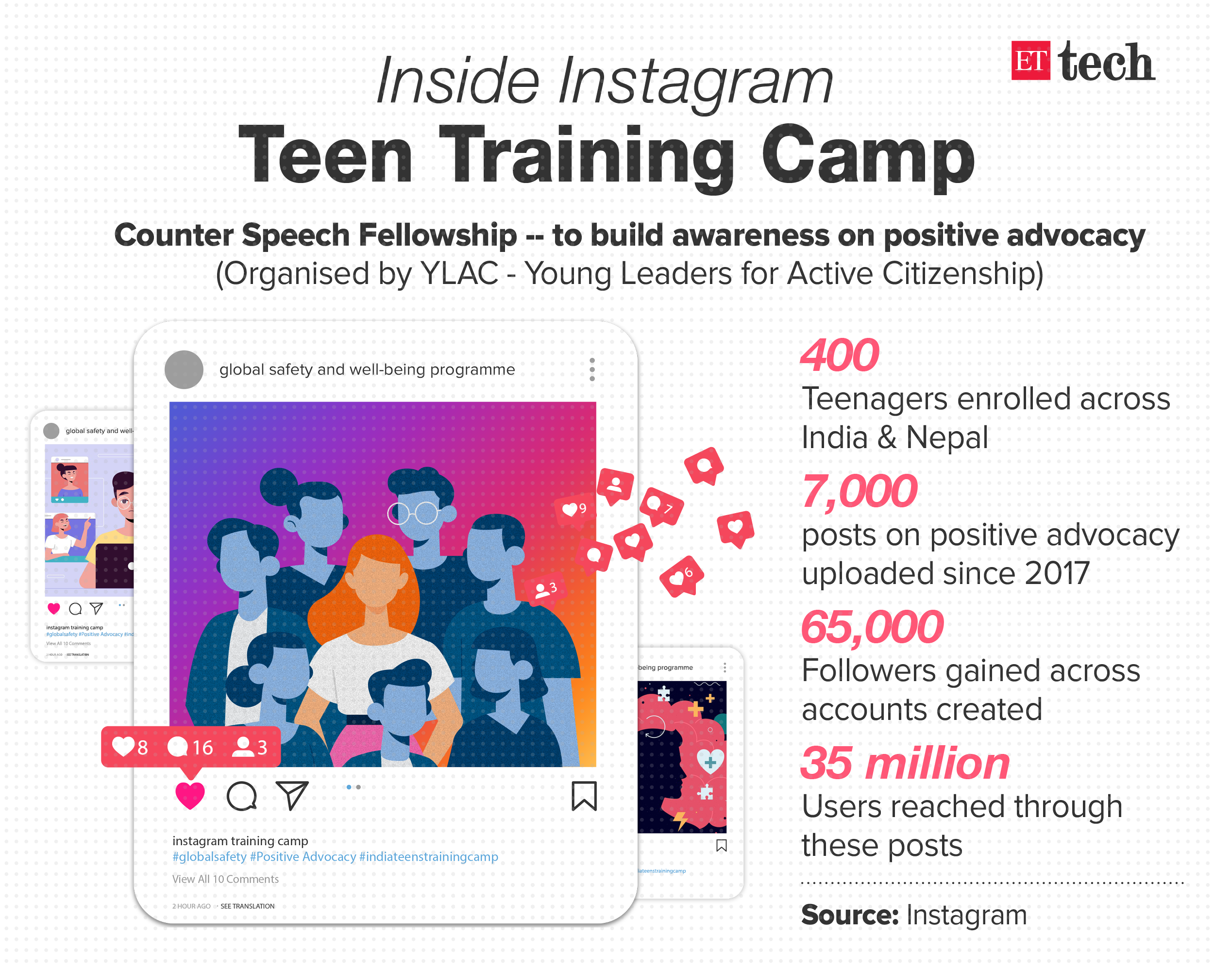 Inside Instagram's teen training camp for positive advocacy