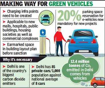 Housing societies, malls must reserve 20 per cent parking for e-vehicles in Delhi