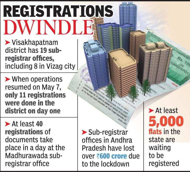 Visakhapatnam's revenue from property registrations dips due to Covid-19