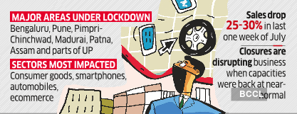 Covid-19 impact: Consumer goods sales go off track due to localised lockdown in the country