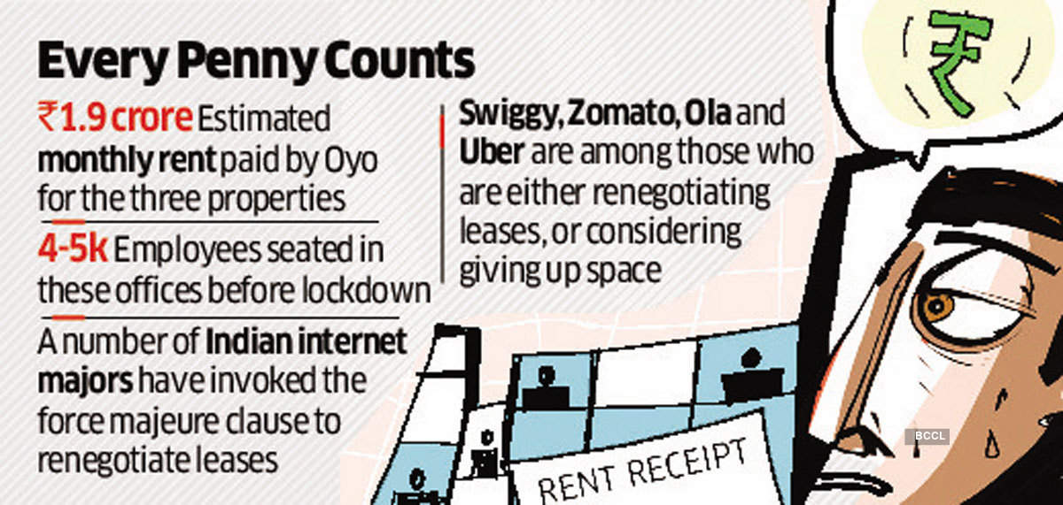 Oyo Hotels & Homes terminates lease contracts for two Gurugram offices