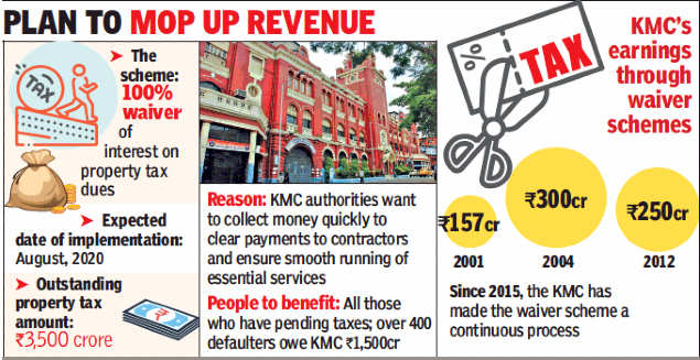Kolkata civic body likely to waive 100% interest on property tax dues