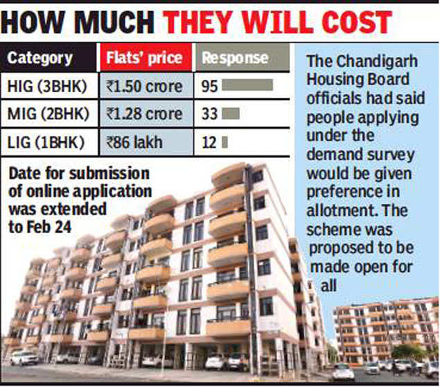 Chandigarh housing board's new push to revive costliest housing scheme