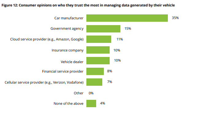 35% of consumers trust OEMs with usage of in-car data, says report
