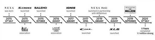 Maruti Suzuki Nexa sells over 1.1 million cars in 5 years