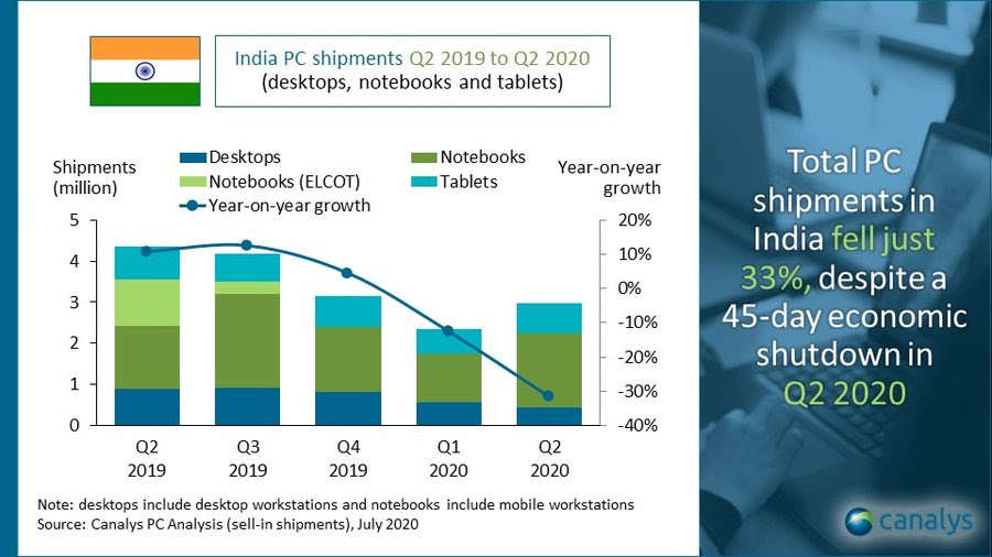 India PC market declines 33% YoY; Lenovo secures top spot in the market: Canalys