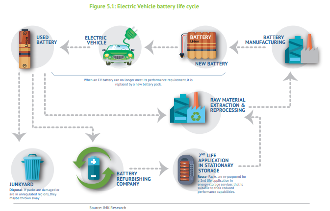 EV Battery Recycling: EVs, battery waste and million-dollar opportunity, Auto News, ET Auto