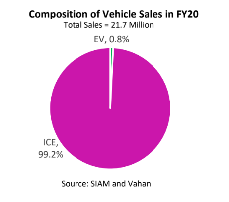 Opinion: The Indian EV Policy Puzzle