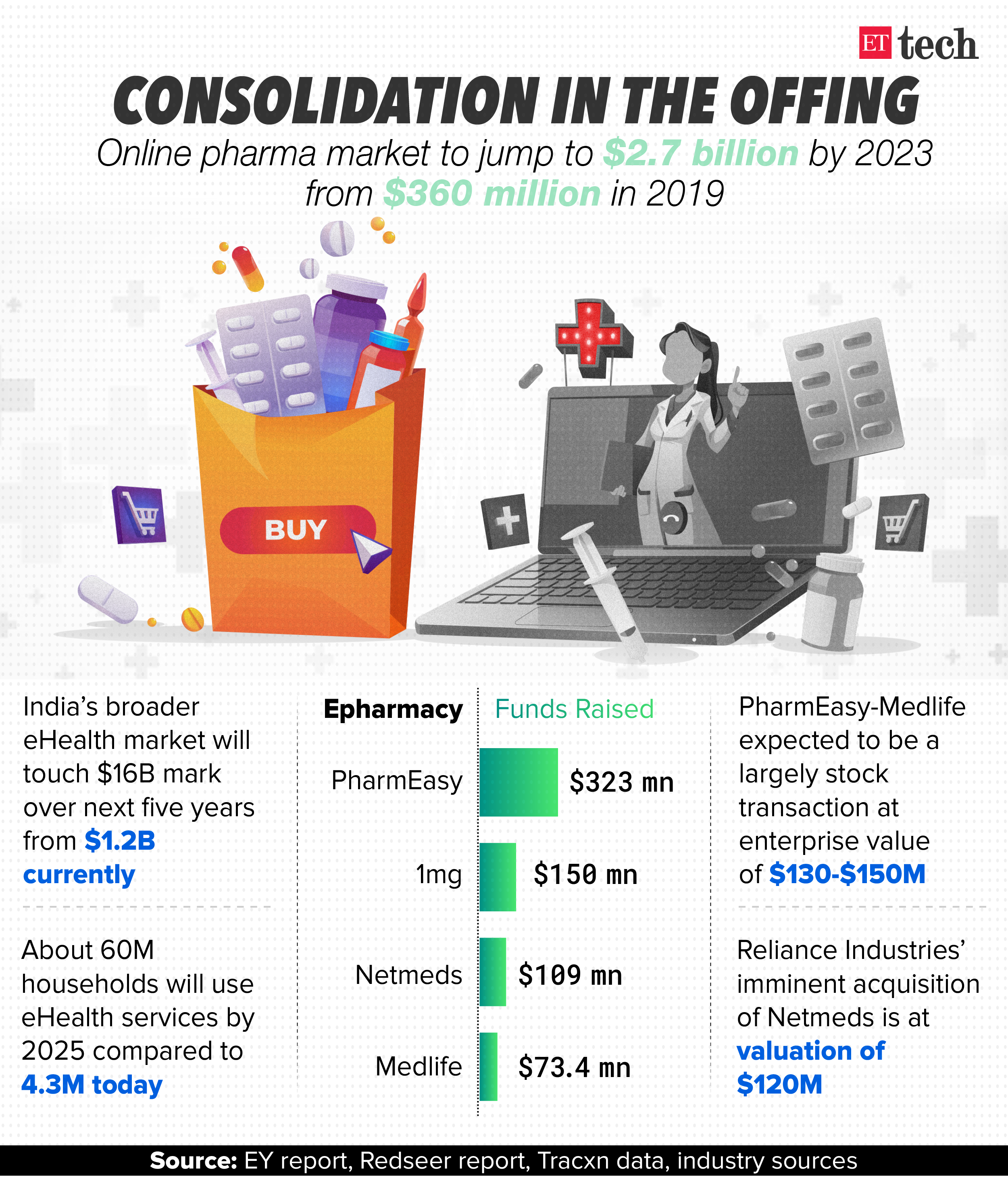 ETtech Top 5: Trump wants a cut for TikTok deal, e-pharma consolidation & more