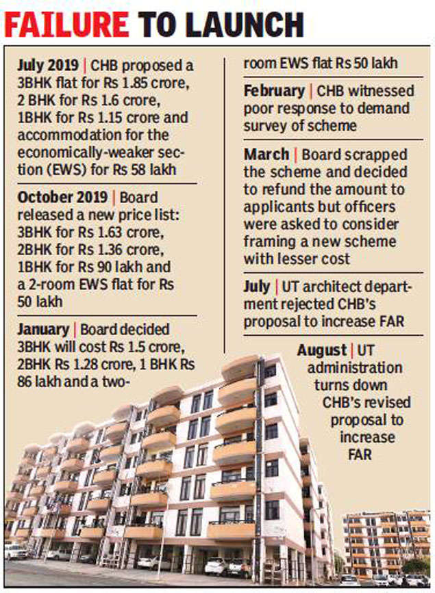 Chandigarh's costliest housing scheme faces closure
