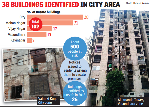 Over 100 buildings in Ghaziabad marked unsafe, 500 residents at risk