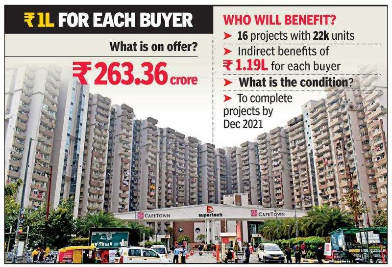 Noida: Over Rs 250 crore sops offered to 16 builders of incomplete projects