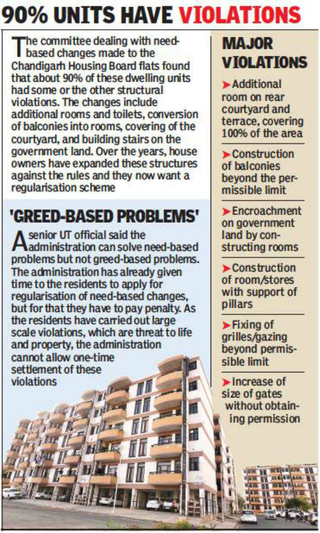 Chandigarh housing board terms changes conducted by allottees as violations