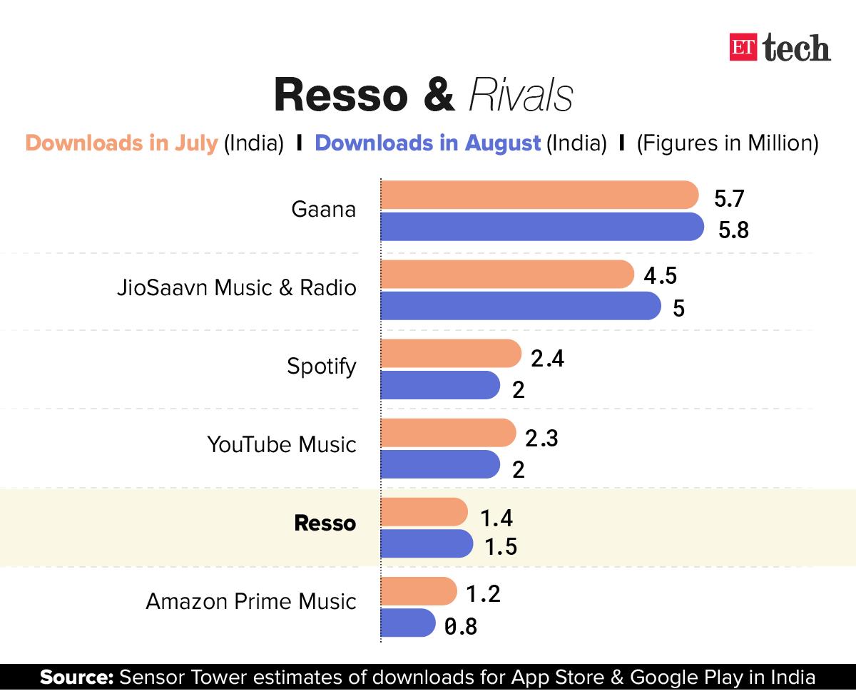 Graphic: Rahul Awasthi