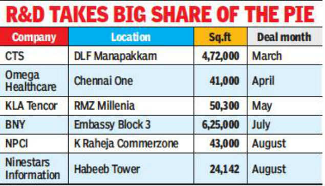 Tech companies lap up 12.55 lakh sq ft office space in Chennai