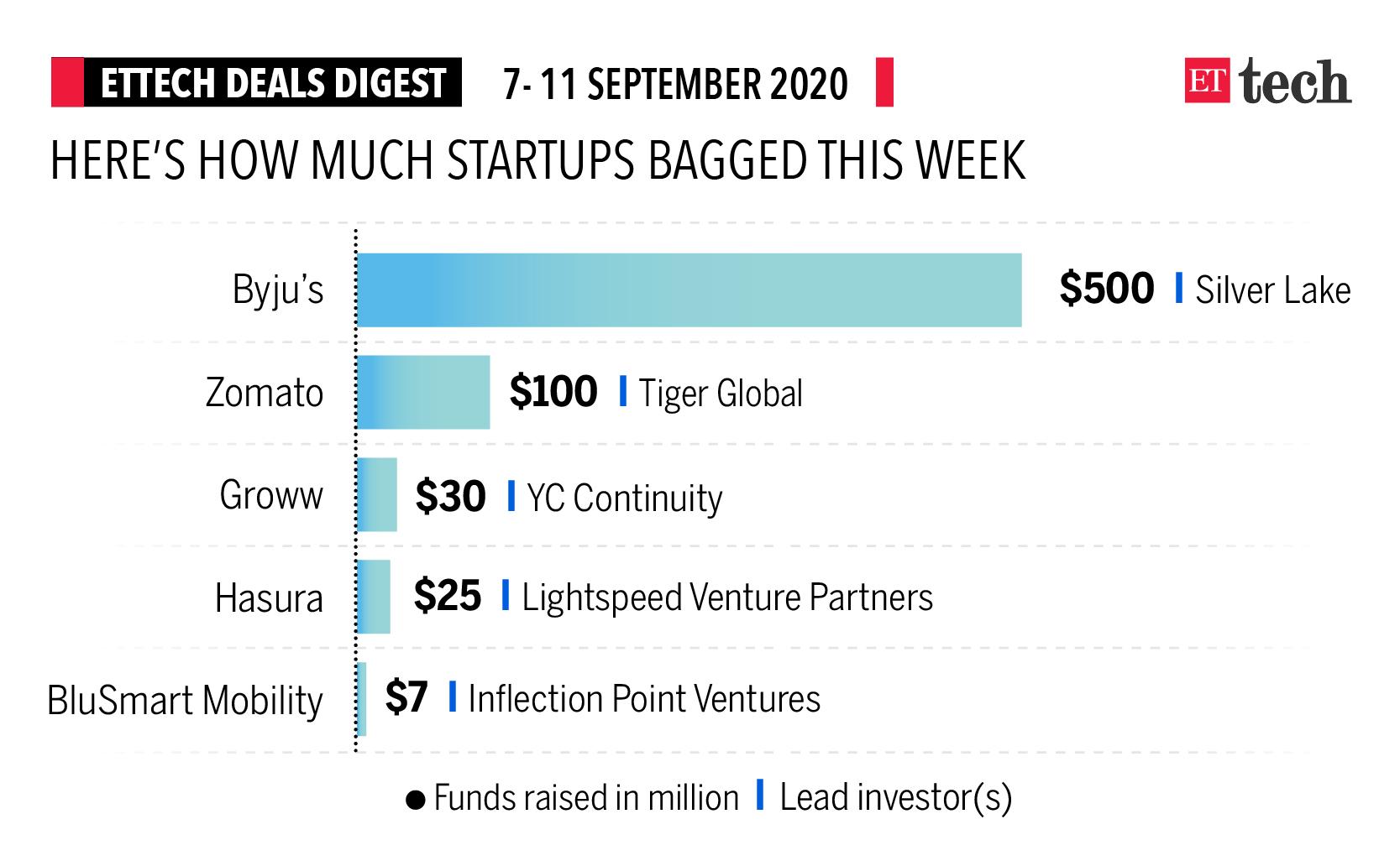 ETtech Deals Digest: Byju's, Zomato, Groww raise funds this week