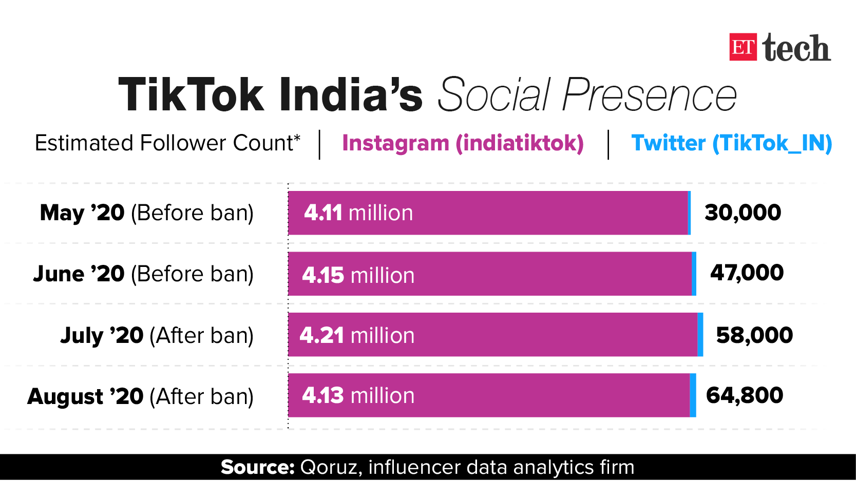 TikTok India social handles active but losing followers