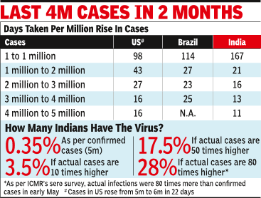 India's Covid cases cross 5m, last million in 11 days