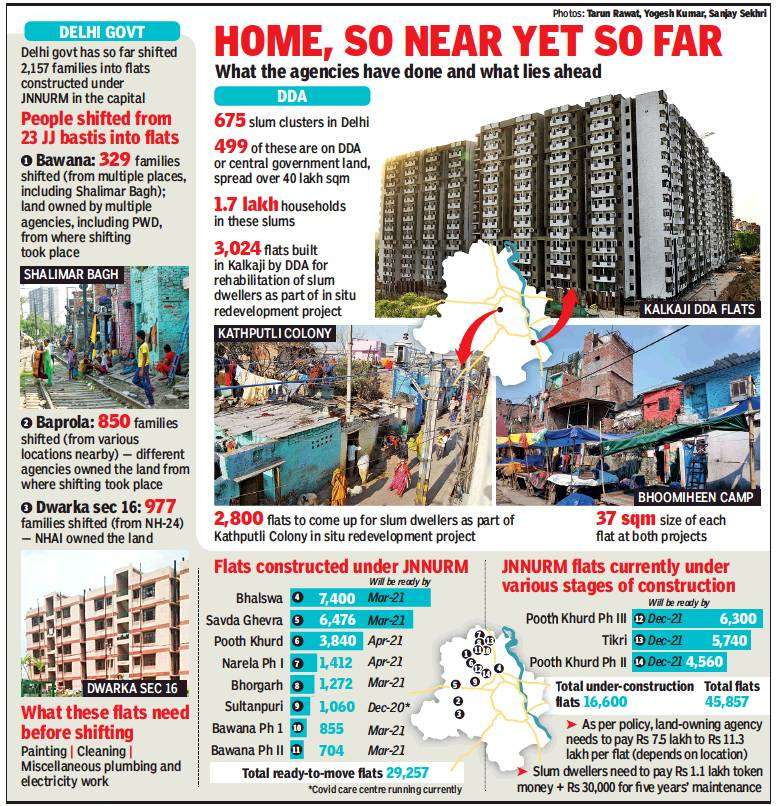 Over 29,000 ready-to-move flats remain vacant in Delhi