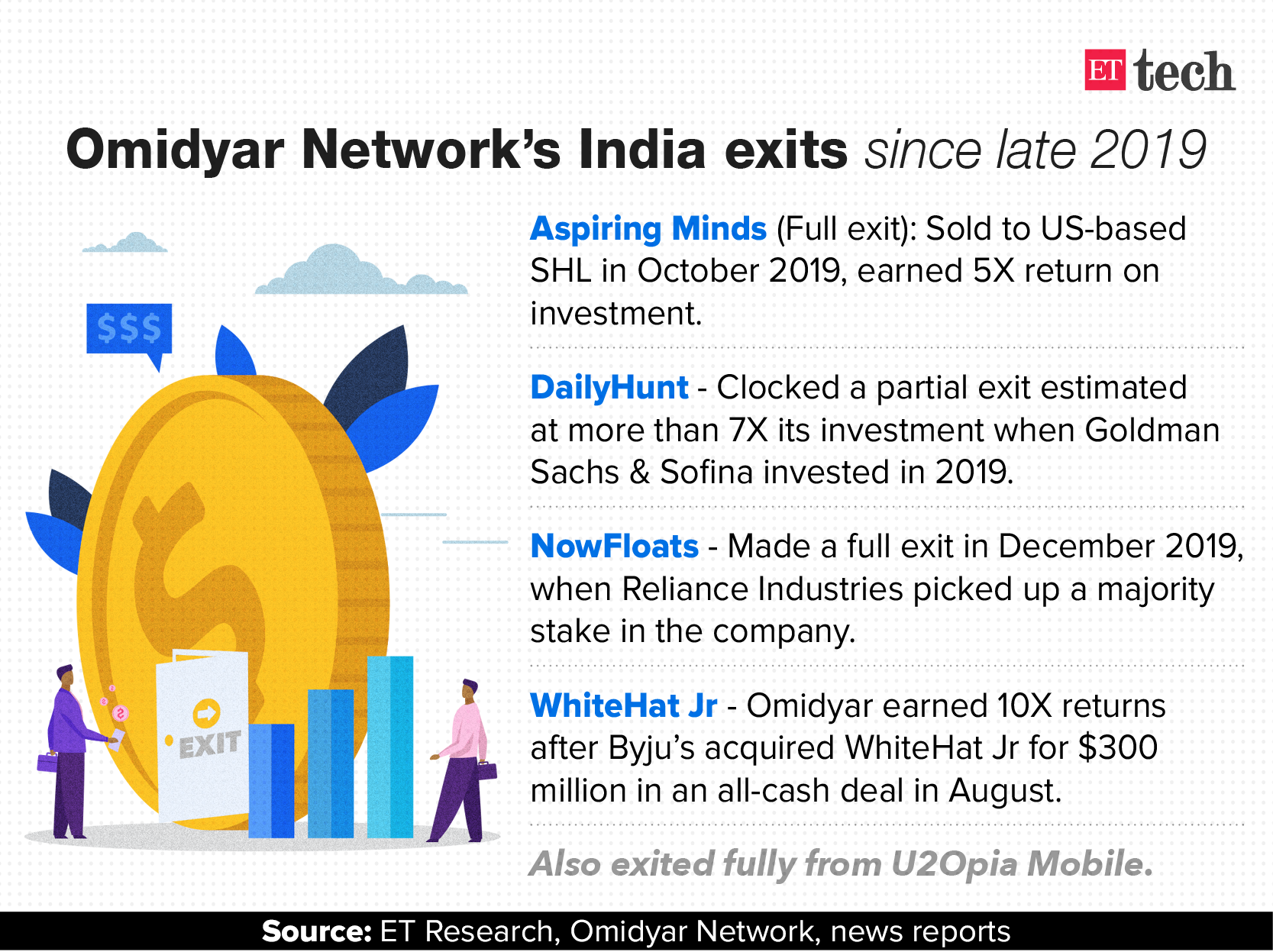 Omidyar Network ramps up its India team
