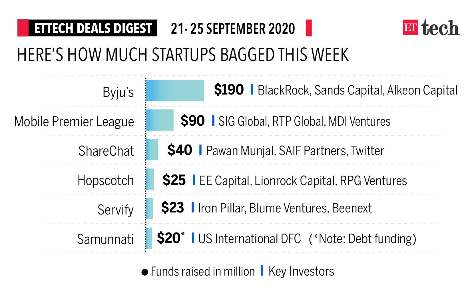 ETtech Deals Digest: Byju's, Mobile Premier League, ShareChat bag funds this week