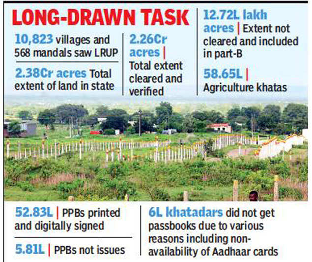Three lakh yet to give Aadhaar details for land updation in Telangana
