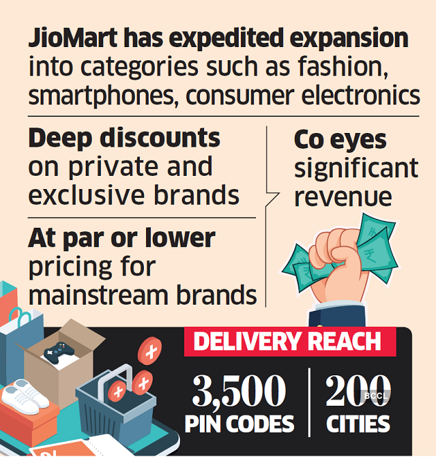 Reliance Retail is set to wage an online price war against its rivals, as festive season nears