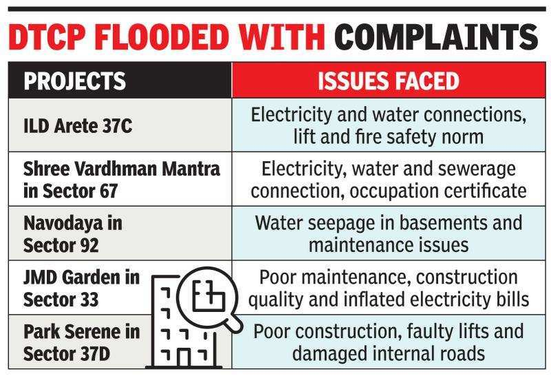 Gurugram: Covid restrictions derail upkeep of societies, residents go to DTCP