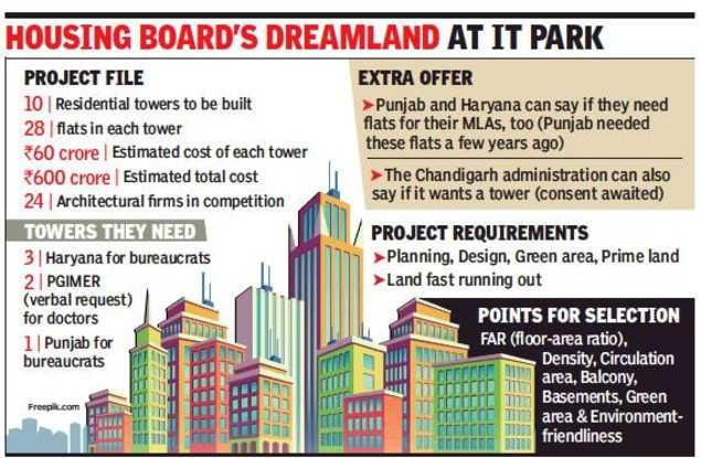 CHB asks Punjab and Haryana governments & PGI for 25% payment for flats