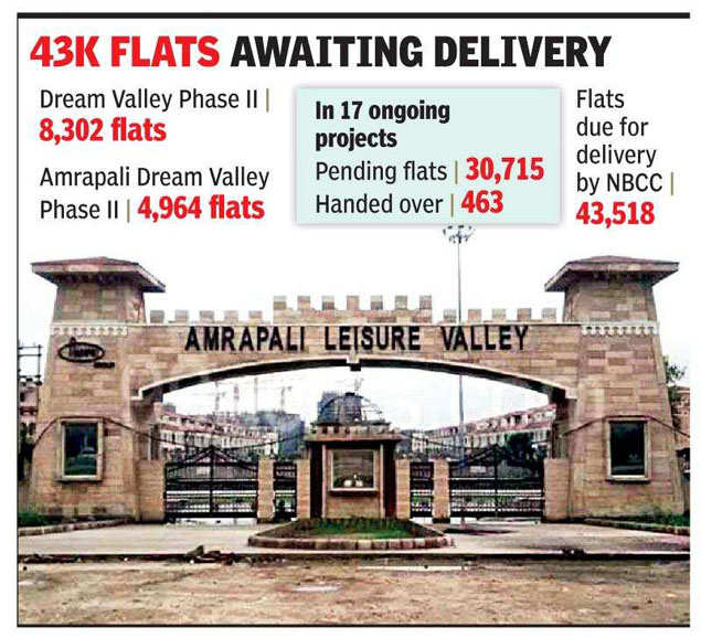 By October, NBCC to start work on all 19 Amrapali projects