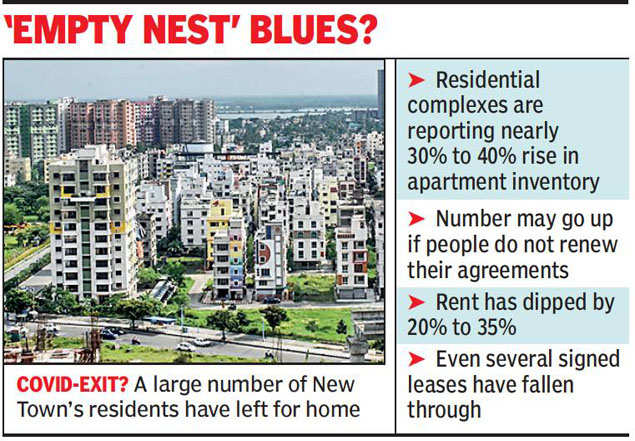 Kolkata: Tenants make beeline out of New Town, flat-owners feel the pandemic pinch