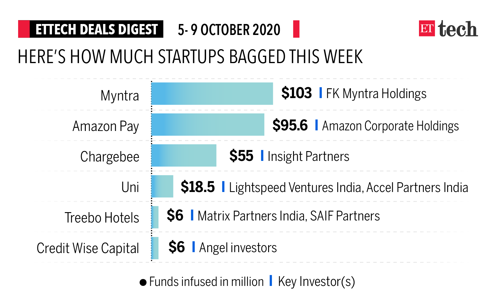 ETtech Deals Digest: Chargebee, Uni raise funds this week