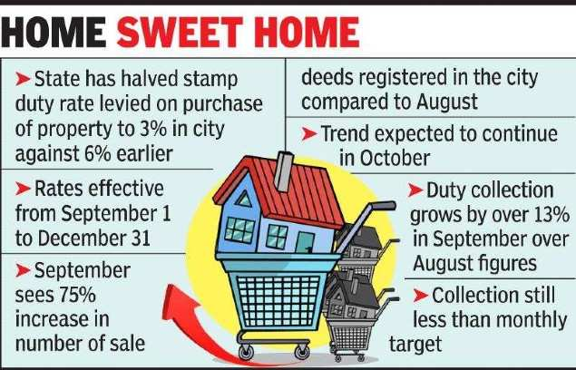 Maharashtra's stamp duty cut leads to 75% rise in home buying in Nagpur