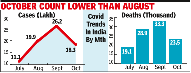 Covid numbers fall 30% in Oct, first monthly drop since March