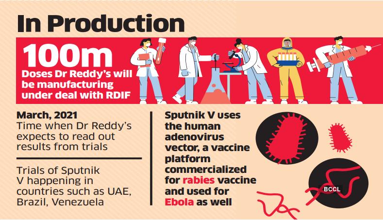 شرکای هندی واکسن روسی را برای عرضه به آرژانتین درست می کنند