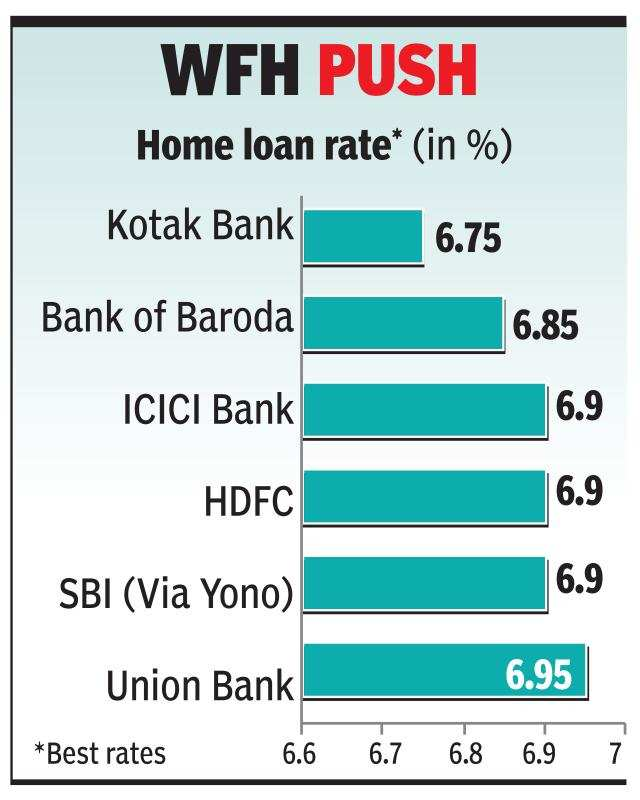High home loan demand triggers interest rate war