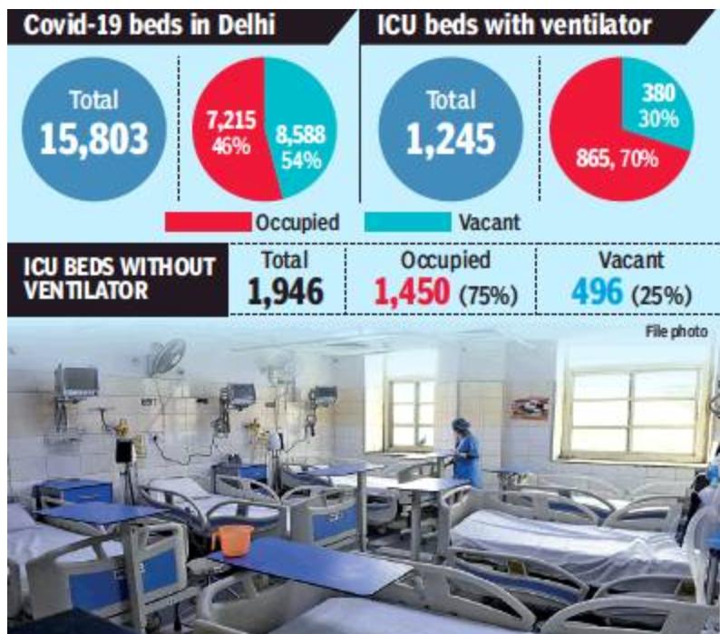 دهلی: 75 درصد تخت های ICU تحت فشار Covid به عنوان بیمارستان در شهر منقار می شوند