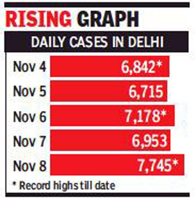 Covid-19: موارد دهلی به 7،700 افزایش می یابد که بالاترین میزان در هند است