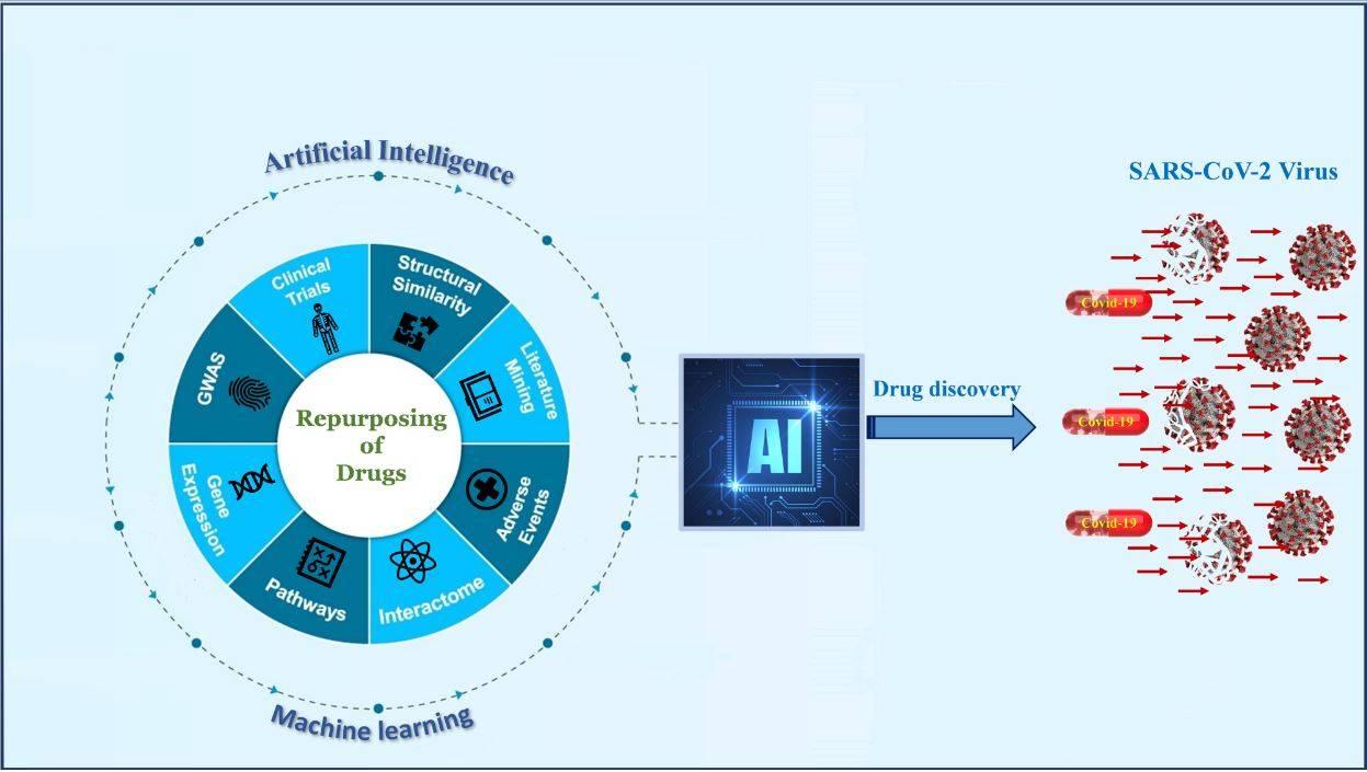 دانشمندان IIT Roorkee داروهای تجاری را از طریق AI برای مقابله با Covid-19 پیش بینی می کنند