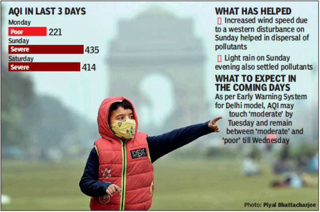 From 'severe', Delhi sees AQI dip to 'poor' in a day