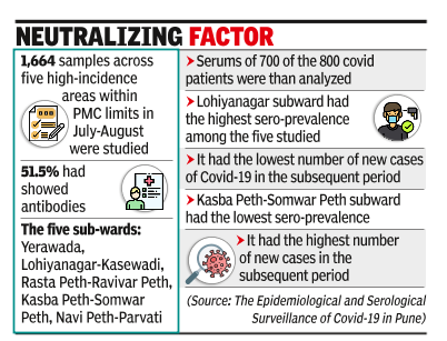 Pune sero survey of 700 finds 85% of them have Covid-19 antibodies